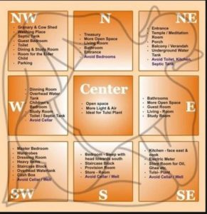 Vastu Shastra in Real Estate